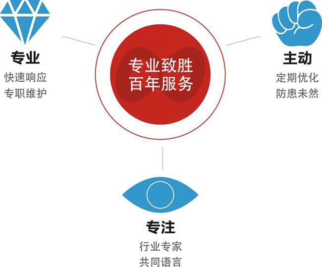 威廉希尔中文网站服务体系