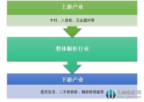 2018年中国整体橱柜行业市场规模为1216.18亿元
