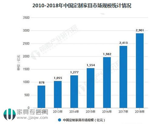 中国橱柜行业市场现状及发展趋势分析及全屋定制行业发展主流趋势