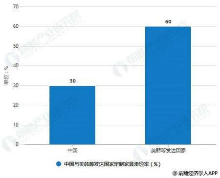 中国与美韩等发达国家定制家具渗透率对比情况