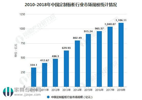 中国橱柜行业、全屋定制行业发展现状趋势分析