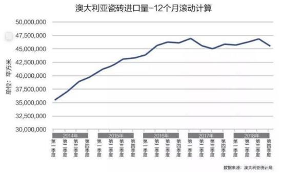 中国是澳大利亚瓷砖进口最大来源国 占比69.8%