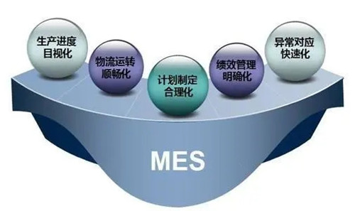 MES生产管理软件能解决工厂哪些问题