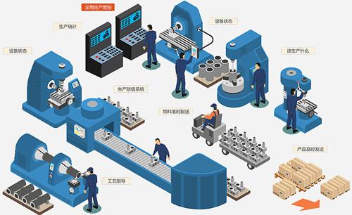数字工厂对生产管理的影响